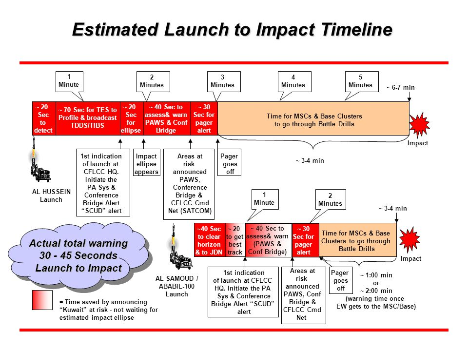 Estimated Launch to Impact Timeline