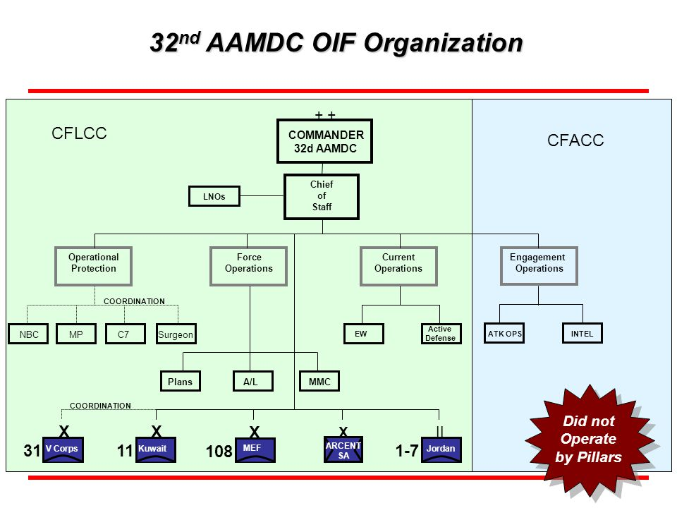 32nd AAMDC OIF Organization Did not Operate by Pillars