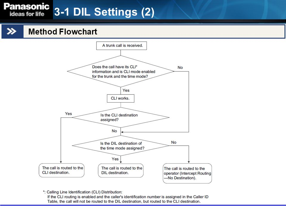 3-1 DIL Settings (2) Method Flowchart