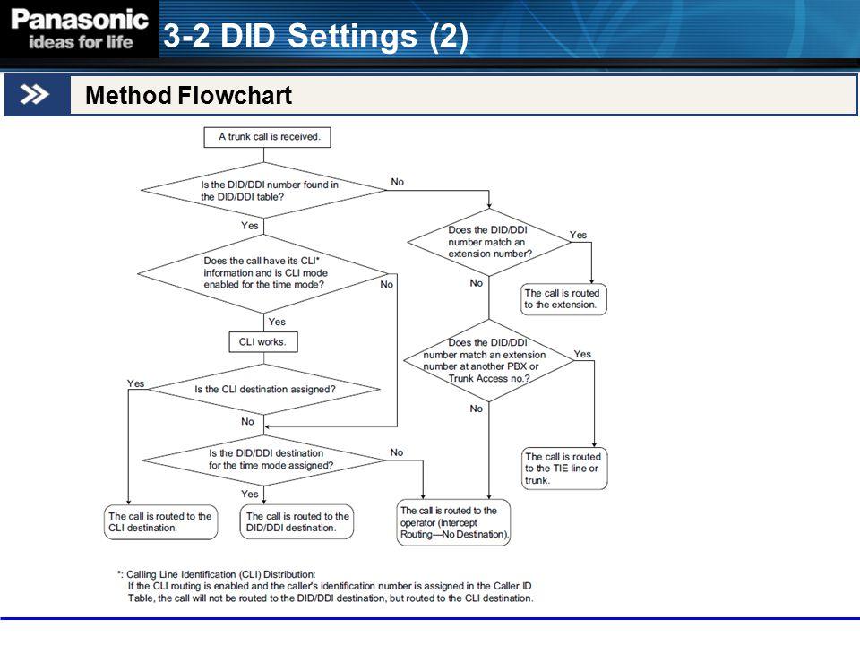 3-2 DID Settings (2) Method Flowchart