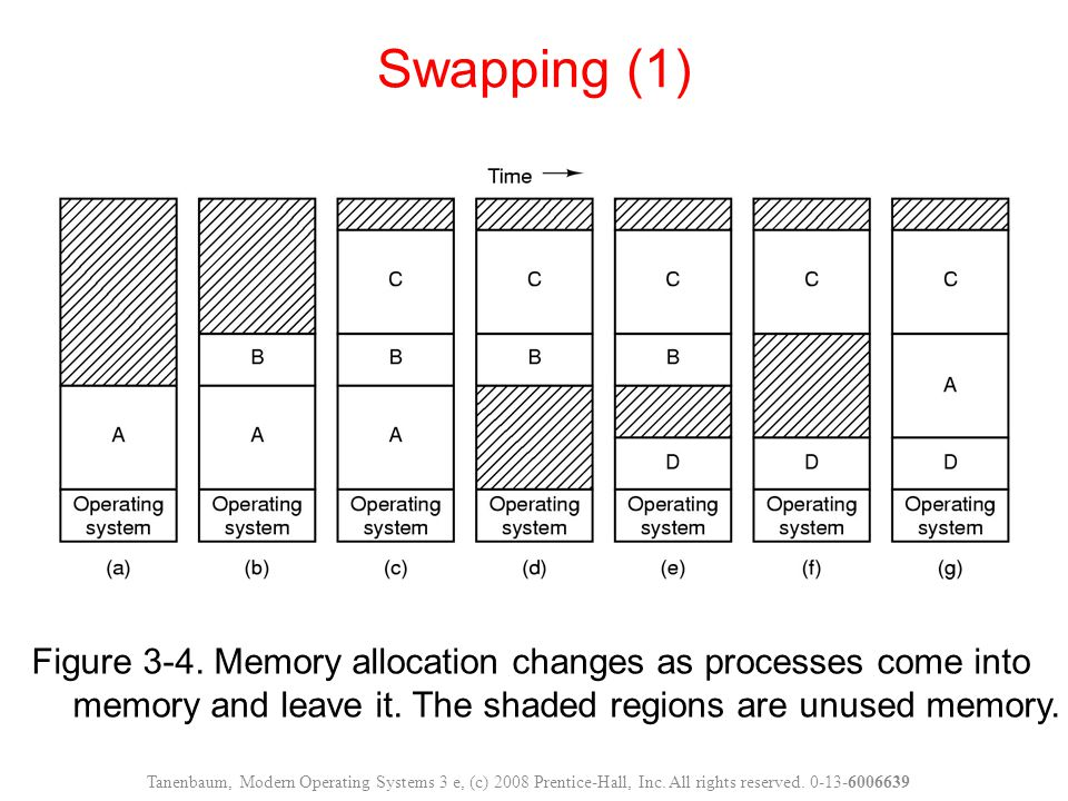 Swapping (1) Figure 3-4. Memory allocation changes as processes come into memory and leave it. The shaded regions are unused memory.