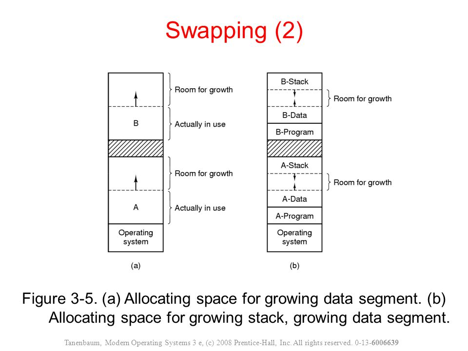 Swapping (2) Figure 3-5. (a) Allocating space for growing data segment. (b) Allocating space for growing stack, growing data segment.