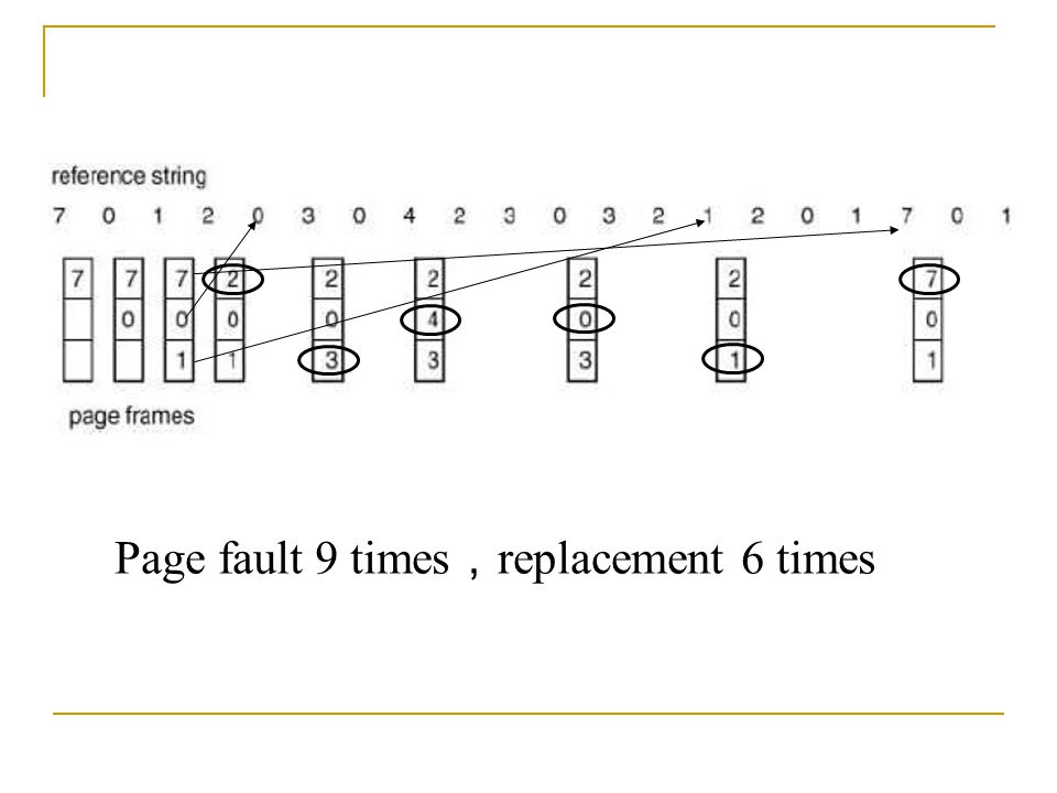 Page fault 9 times,replacement 6 times