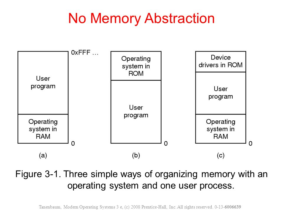 No Memory Abstraction Figure 3-1. Three simple ways of organizing memory with an operating system and one user process.