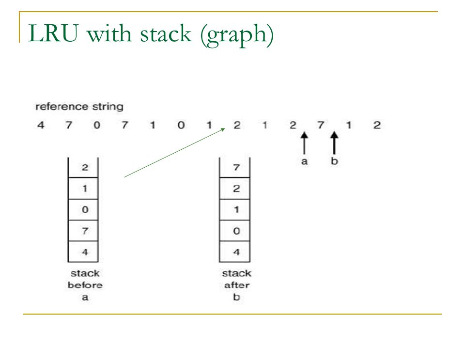 LRU with stack (graph)
