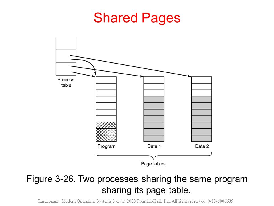 Shared Pages Figure 3-26. Two processes sharing the same program sharing its page table.