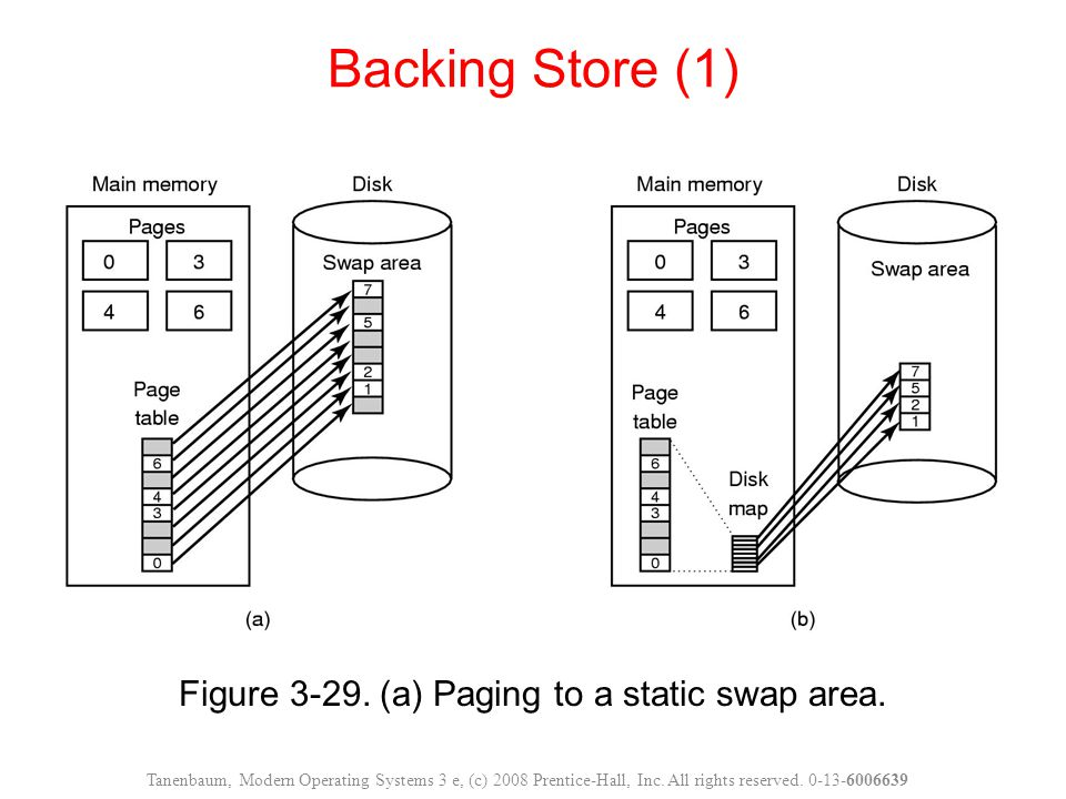 Figure 3-29. (a) Paging to a static swap area.