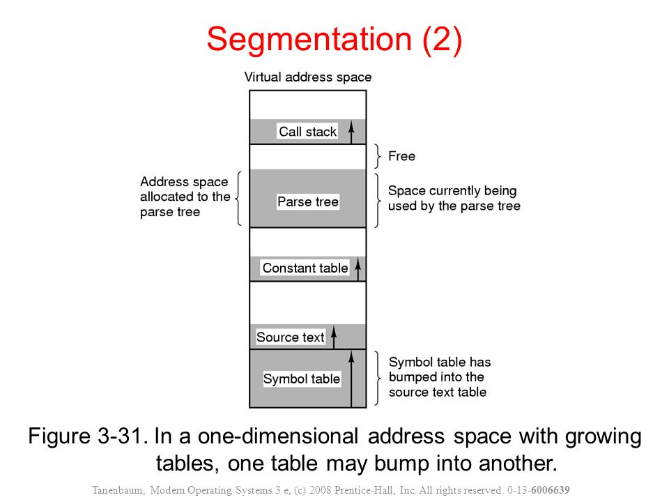 Segmentation (2) Figure 3-31. In a one-dimensional address space with growing tables, one table may bump into another.