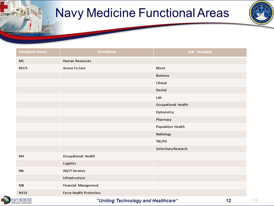 Navy Medicine Functional Areas