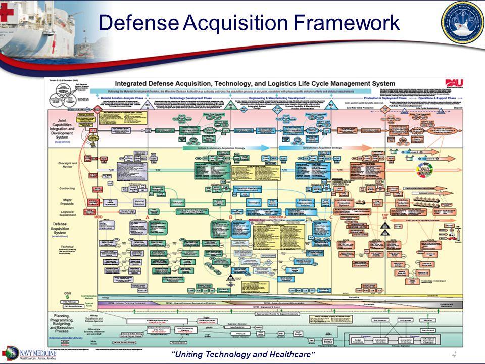 Defense Acquisition Framework