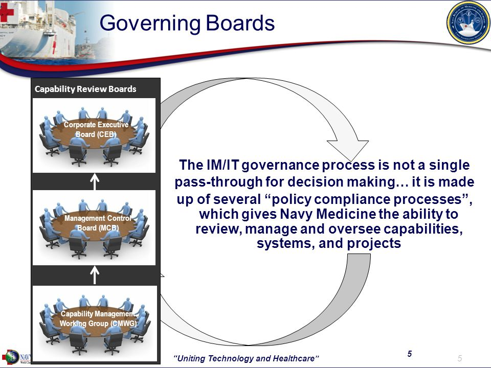 Governing Boards The IM/IT governance process is not a single