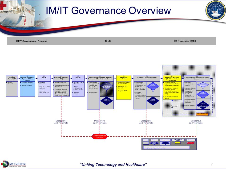 IM/IT Governance Overview