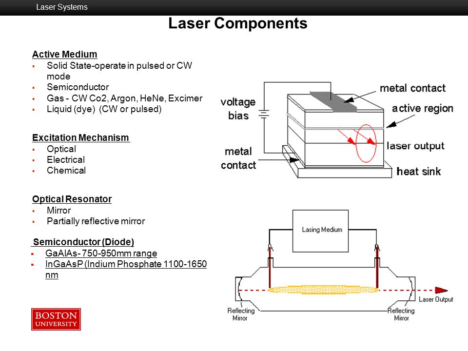 Laser Components Active Medium