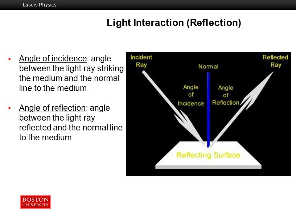 Light Interaction (Reflection)