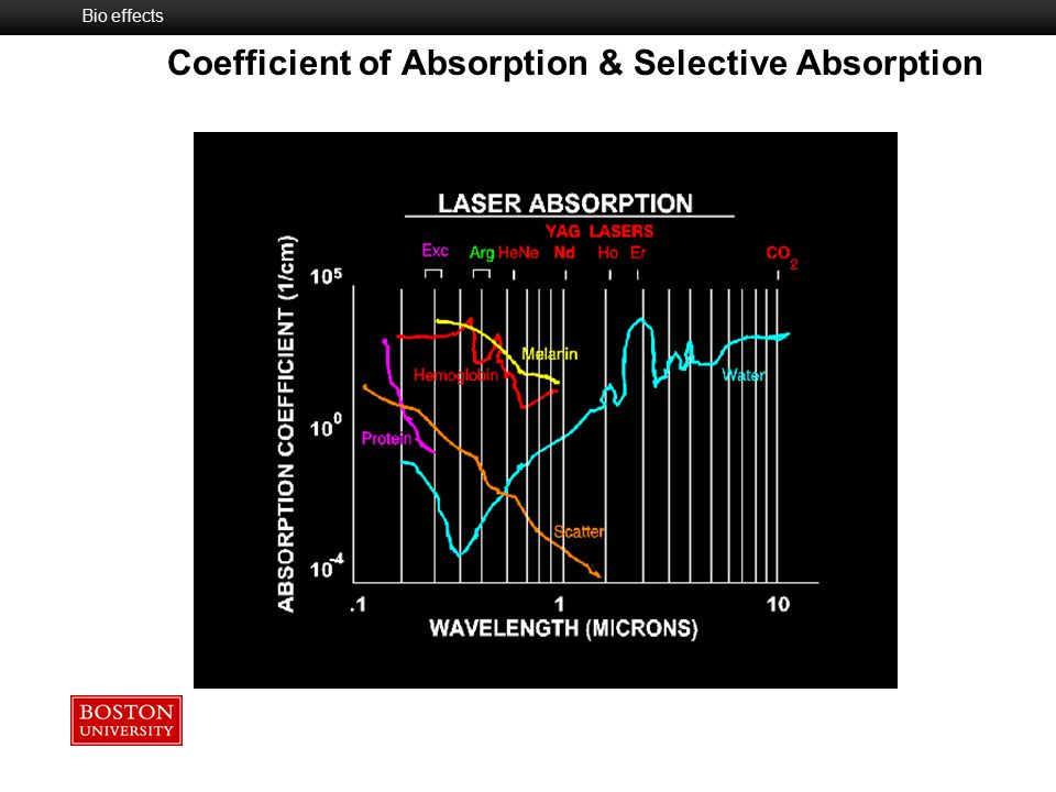 Coefficient of Absorption & Selective Absorption