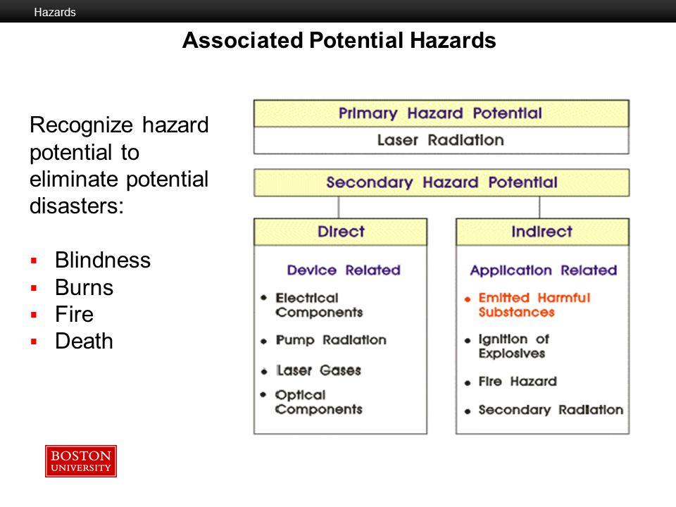 Associated Potential Hazards