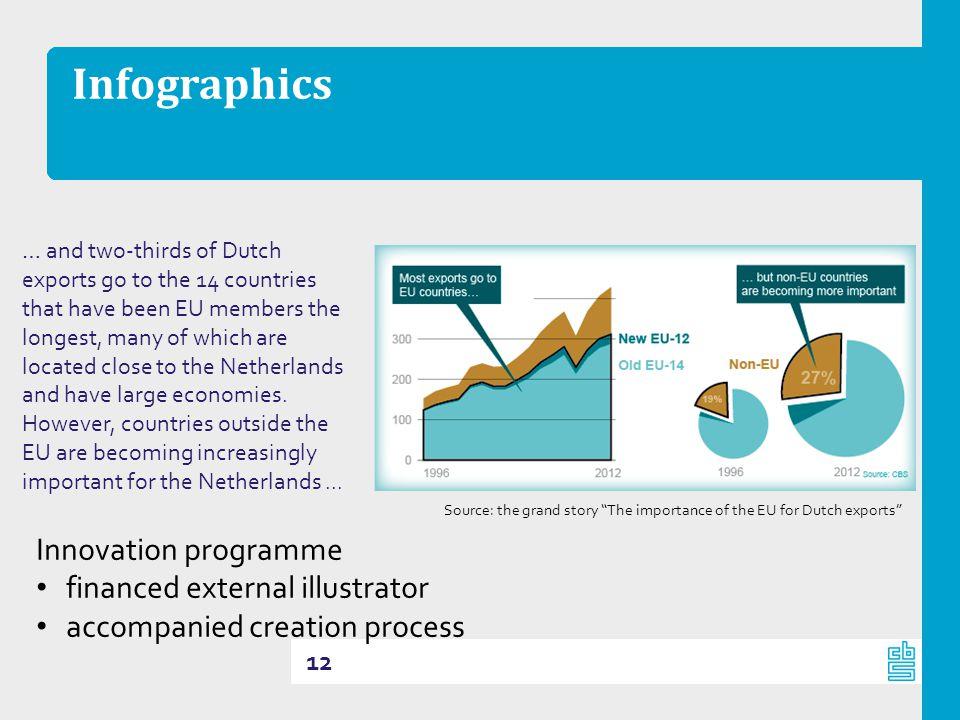 Infographics Innovation programme financed external illustrator