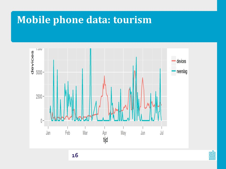 Mobile phone data: tourism