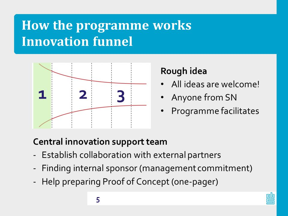 How the programme works Innovation funnel