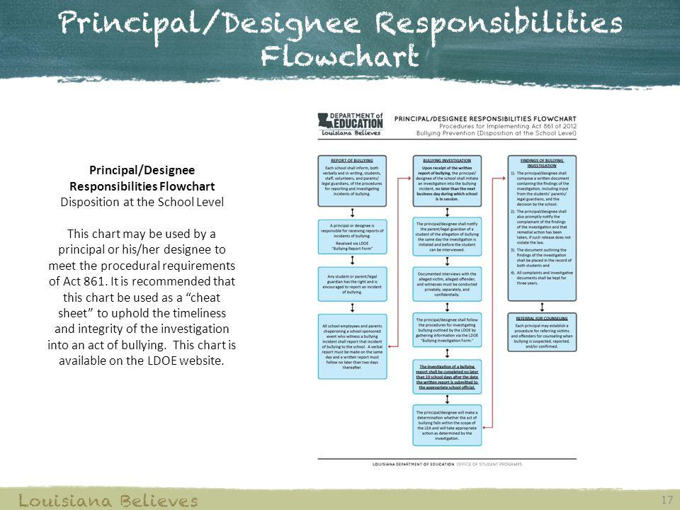 Principal/Designee Responsibilities Flowchart