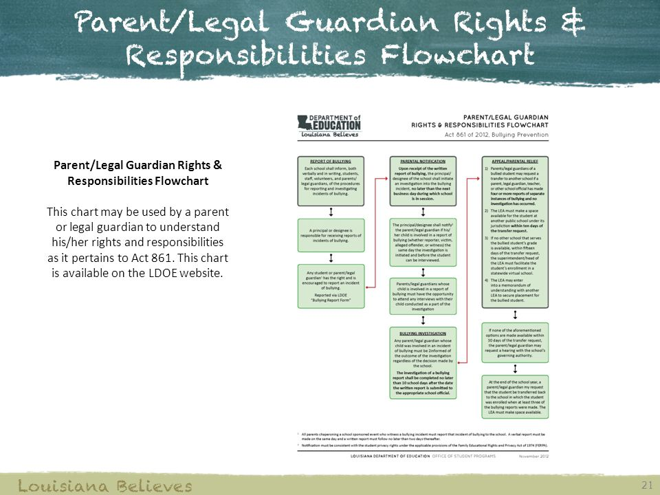 Parent/Legal Guardian Rights & Responsibilities Flowchart
