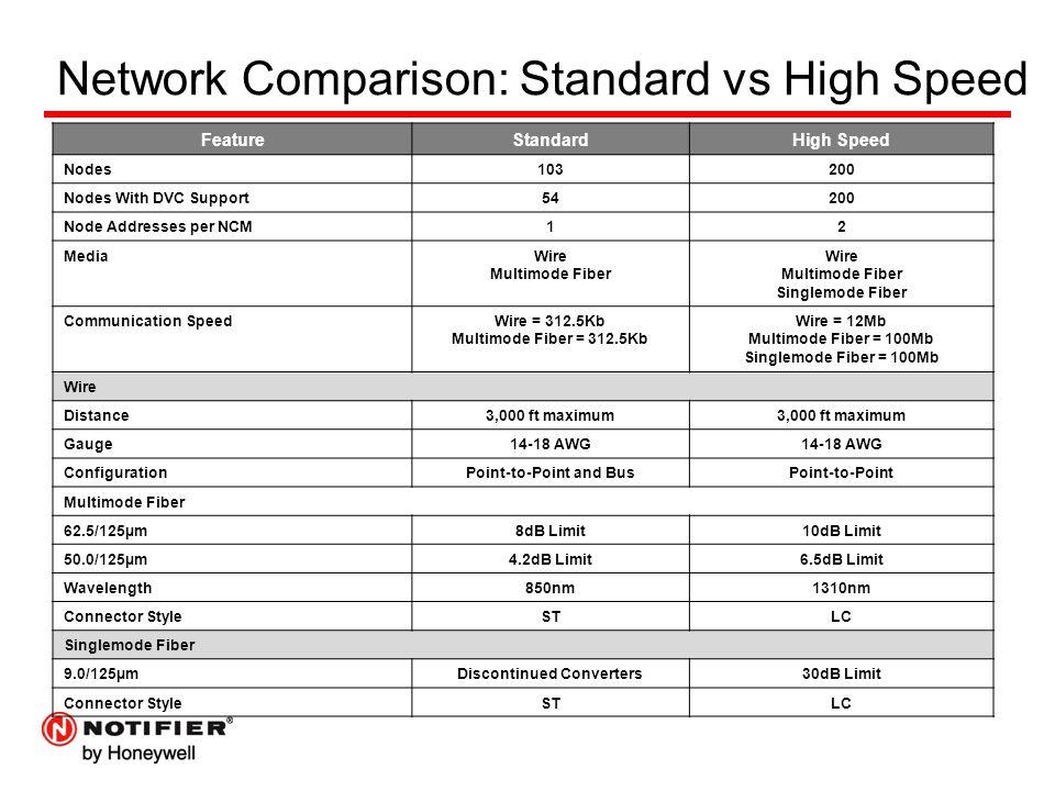 Network Comparison: Standard vs High Speed