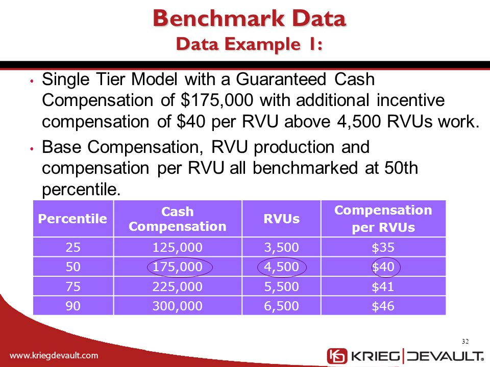 Benchmark Data Data Example 1: