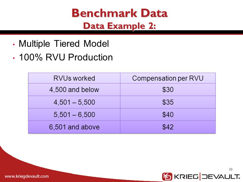 Benchmark Data Data Example 2: