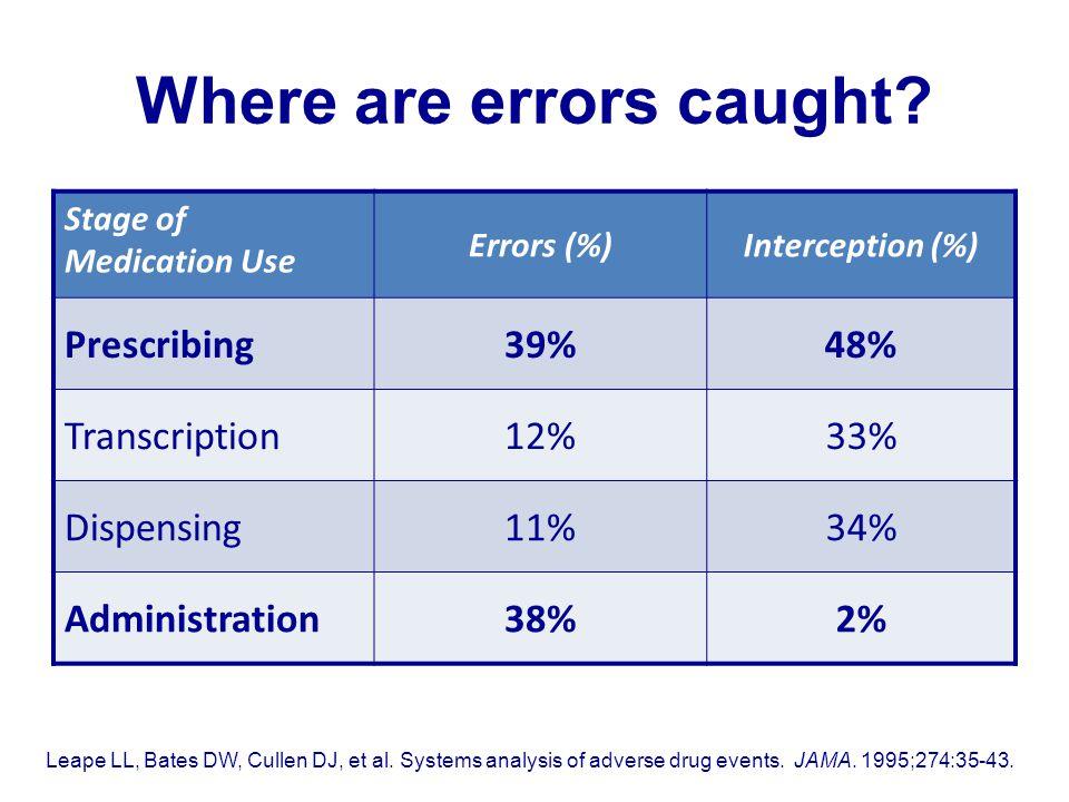 Where are errors caught