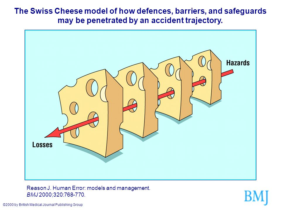 The Swiss Cheese model of how defences, barriers, and safeguards may be penetrated by an accident trajectory.