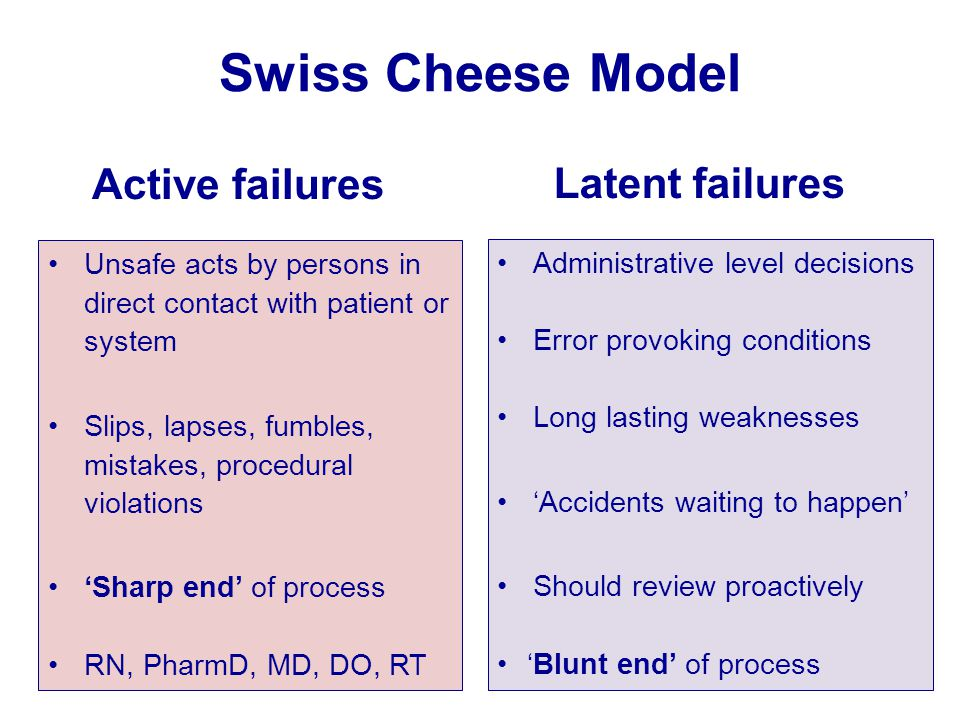 Swiss Cheese Model Active failures Latent failures