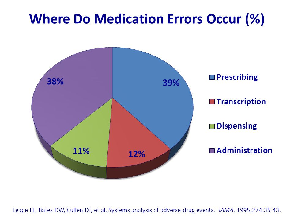 Where Do Medication Errors Occur (%)