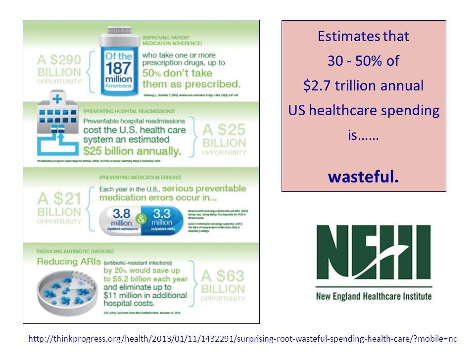 Estimates that 30 - 50% of $2.7 trillion annual US healthcare spending is……