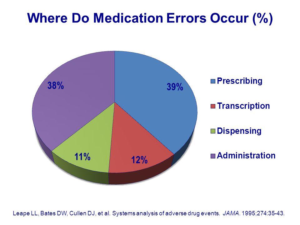 Where Do Medication Errors Occur (%)