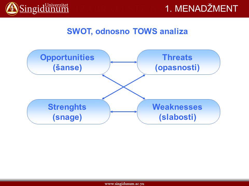 1. MENADŽMENT SWOT, odnosno TOWS analiza Opportunities (šanse) Threats