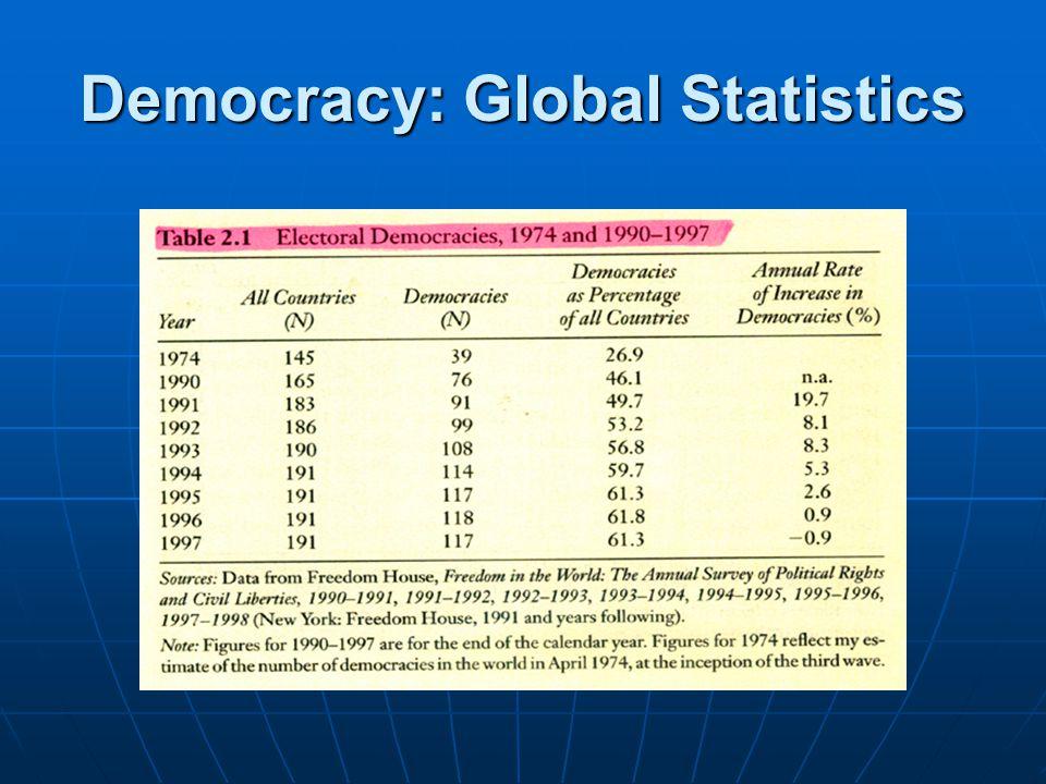 Democracy: Global Statistics