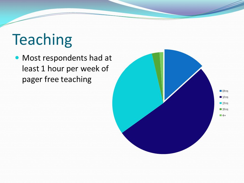 Teaching Most respondents had at least 1 hour per week of pager free teaching.