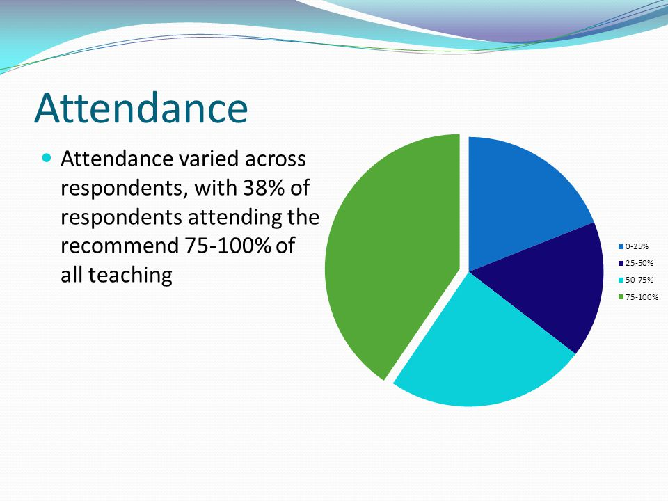 Attendance Attendance varied across respondents, with 38% of respondents attending the recommend 75-100% of all teaching.