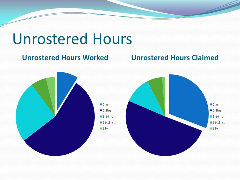 Unrostered Hours Worked Unrostered Hours Claimed