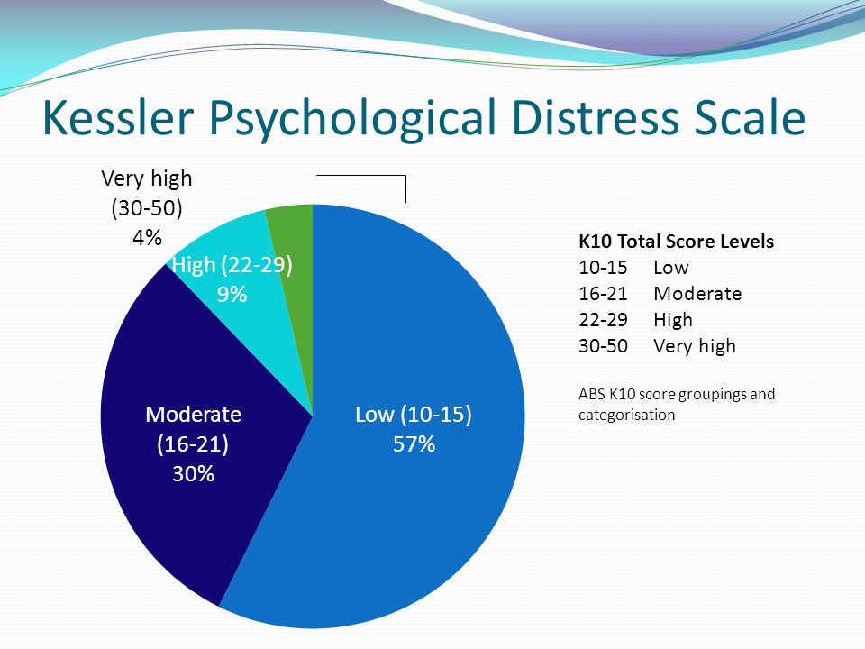 Kessler Psychological Distress Scale