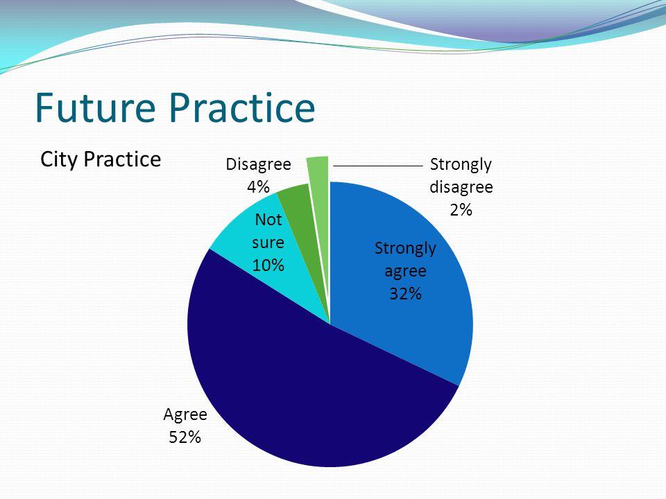 Future Practice City Practice