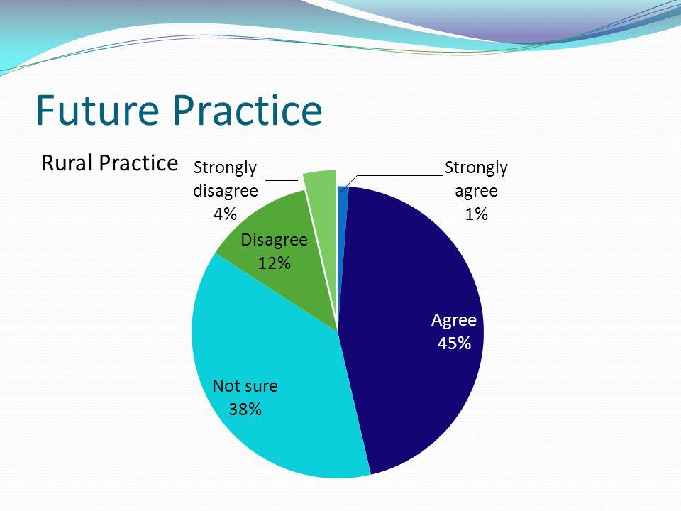 Future Practice Rural Practice