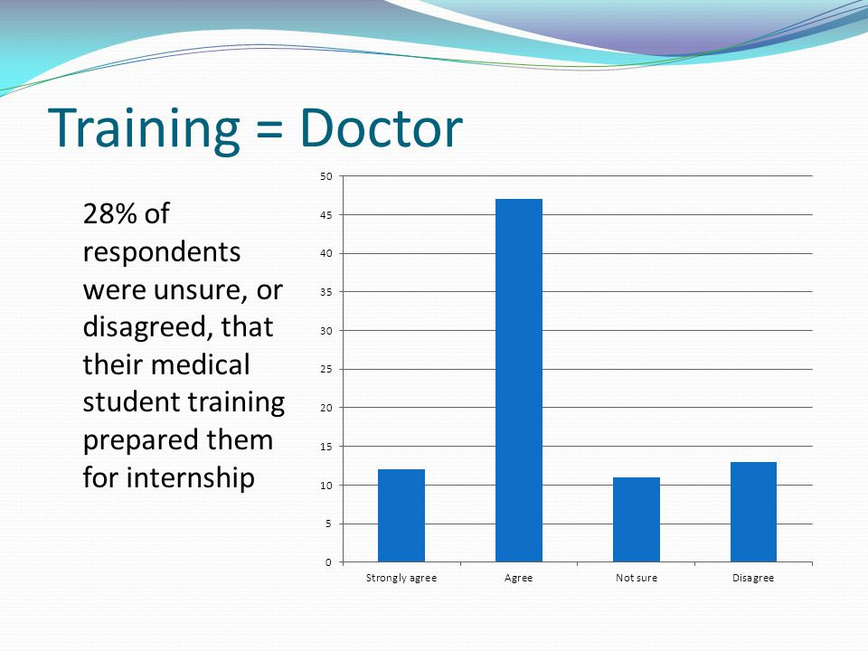 Training = Doctor 28% of respondents were unsure, or disagreed, that their medical student training prepared them for internship.