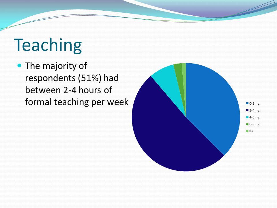 Teaching The majority of respondents (51%) had between 2-4 hours of formal teaching per week. 37.5% 0-2.
