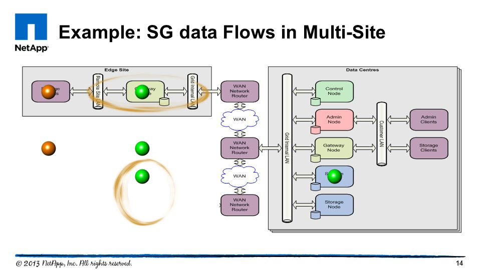 Example: SG data Flows in Multi-Site