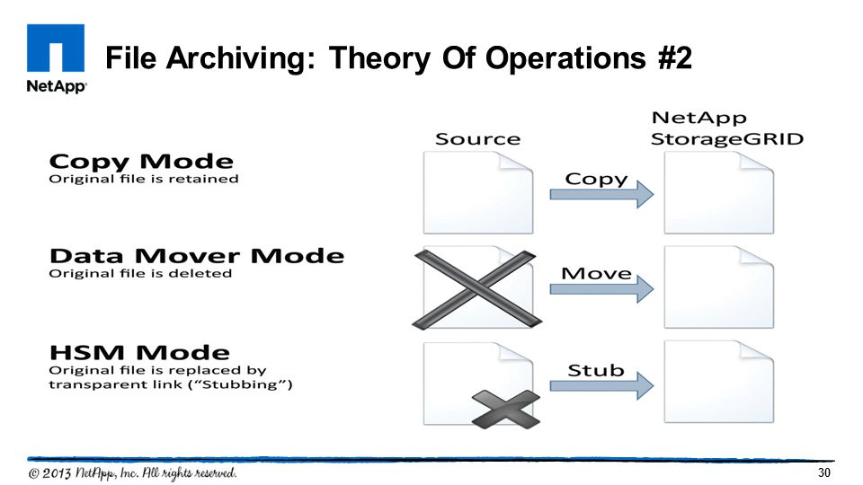 File Archiving: Theory Of Operations #2
