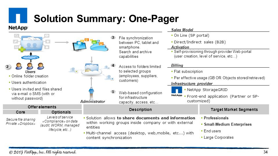 Solution Summary: One-Pager
