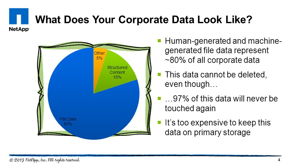 What Does Your Corporate Data Look Like
