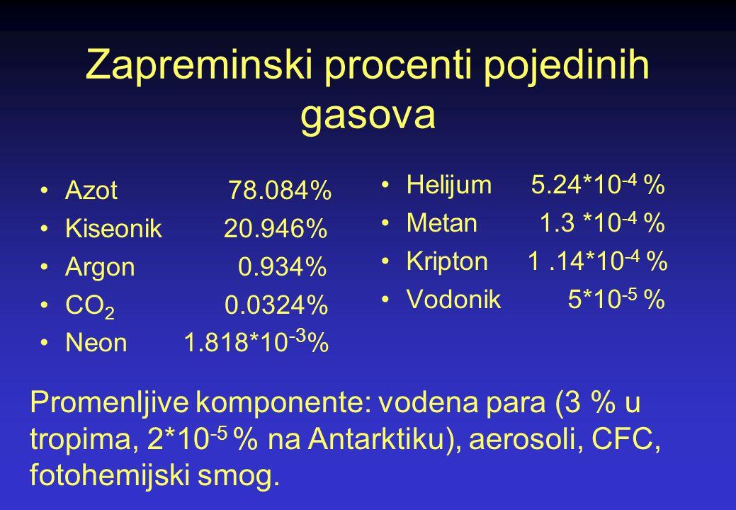 Zapreminski procenti pojedinih gasova