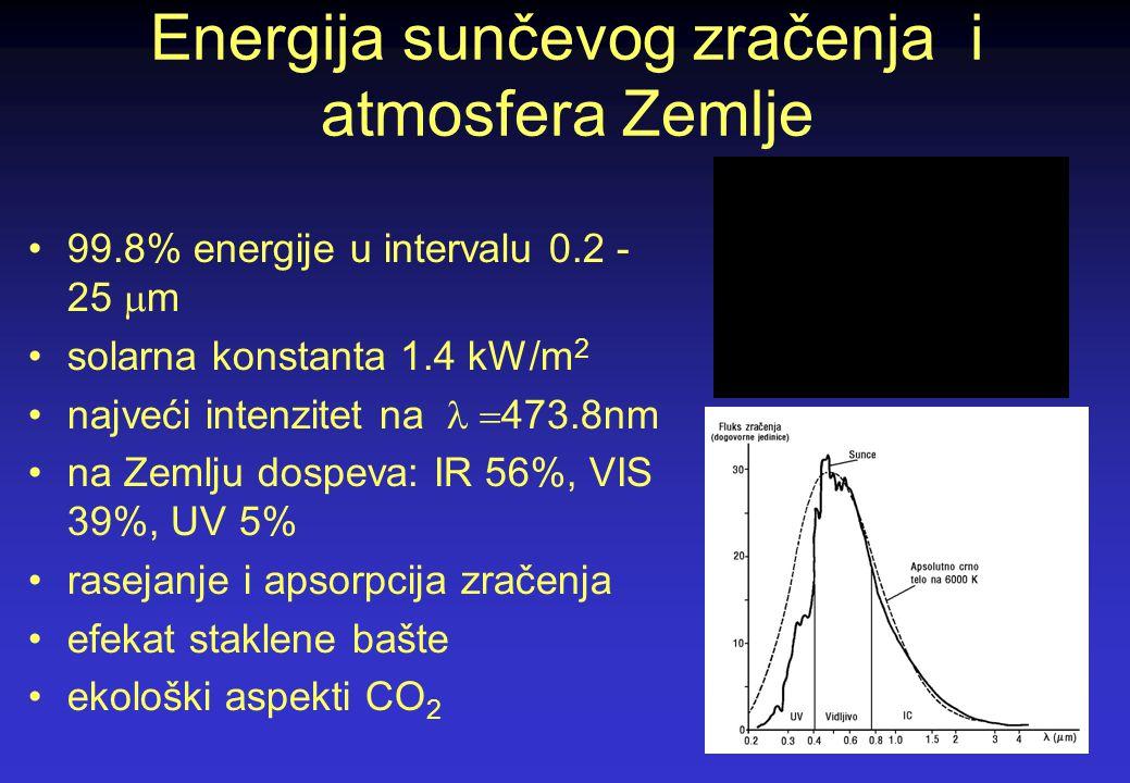 Energija sunčevog zračenja i atmosfera Zemlje